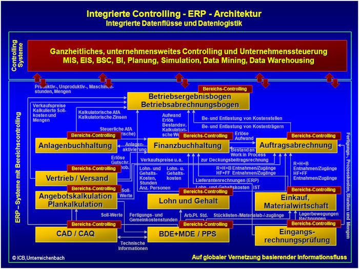 Controlling und Controllingsysteme in ihrer ganzheitlichen Architektur