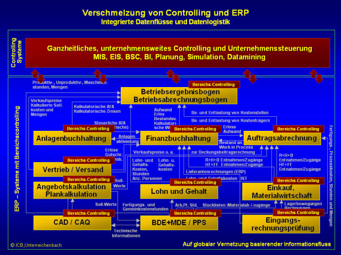 Controlling-ERP